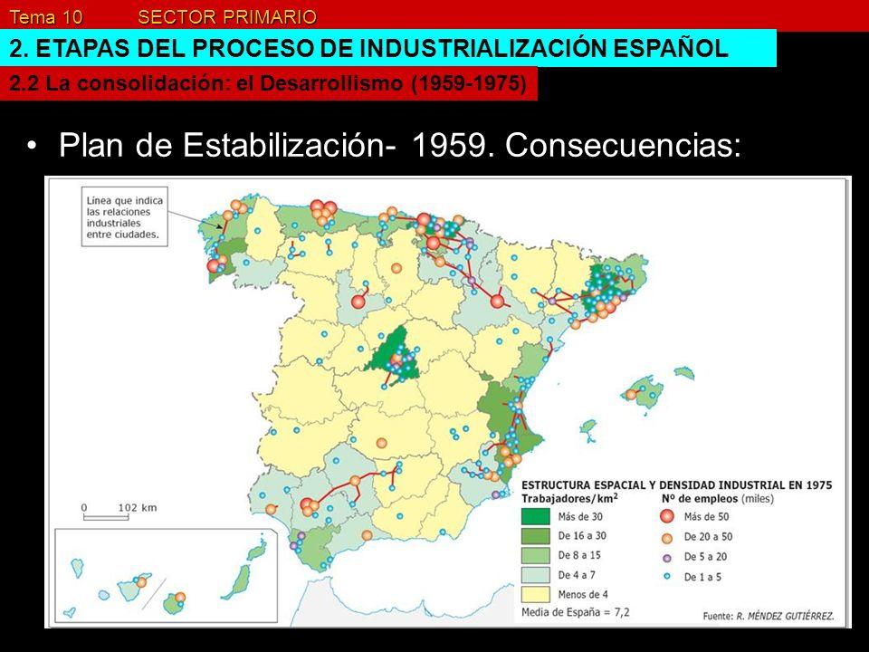 Tema 10 SECTOR PRIMARIO 2. ETAPAS DEL PROCESO DE INDUSTRIALIZACIÓN ESPAÑOL Plan de Estabilización- 1959. Consecuencias: 2.2 La consolidación: el Desar