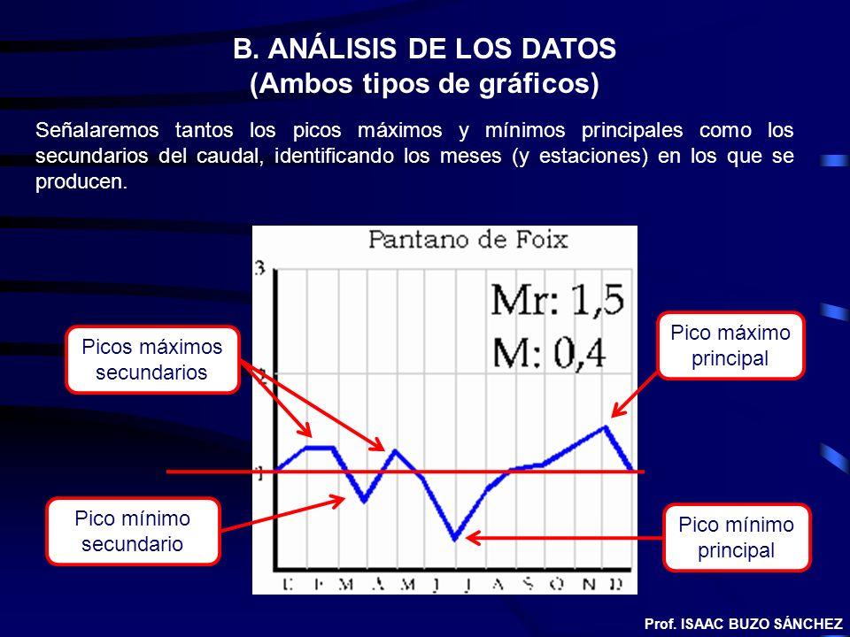 B. ANÁLISIS DE LOS DATOS (Ambos tipos de gráficos) Señalaremos tantos los picos máximos y mínimos principales como los secundarios del caudal, identif