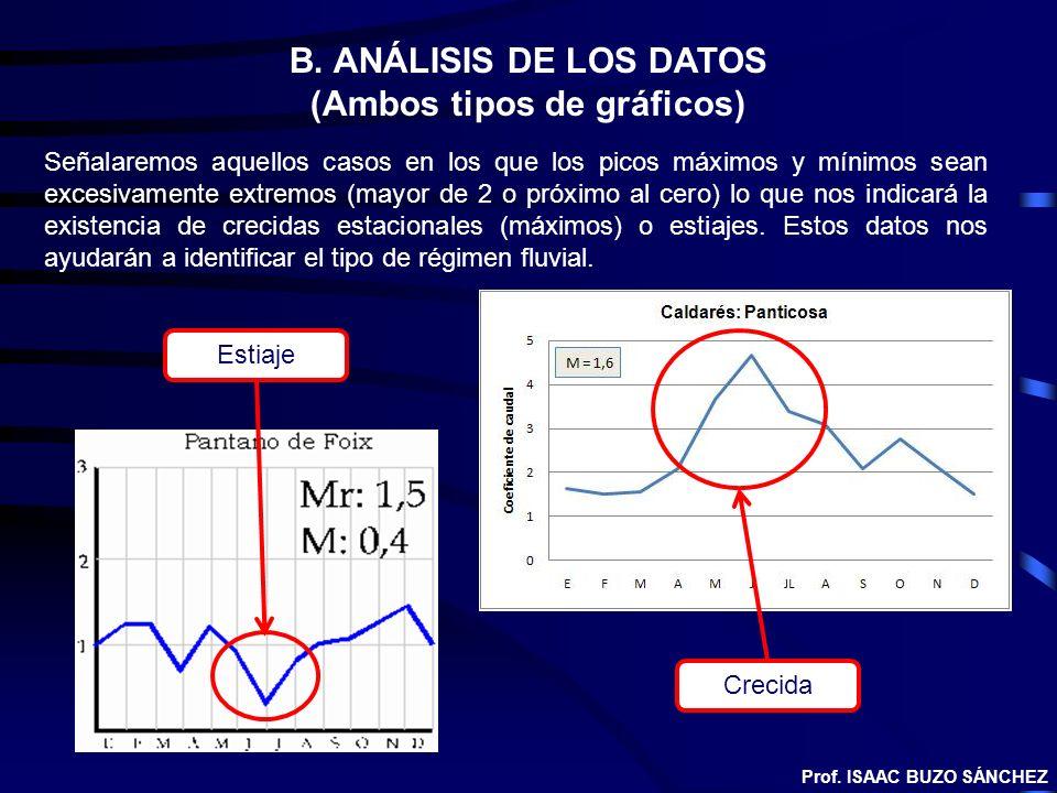 B. ANÁLISIS DE LOS DATOS (Ambos tipos de gráficos) Señalaremos aquellos casos en los que los picos máximos y mínimos sean excesivamente extremos (mayo