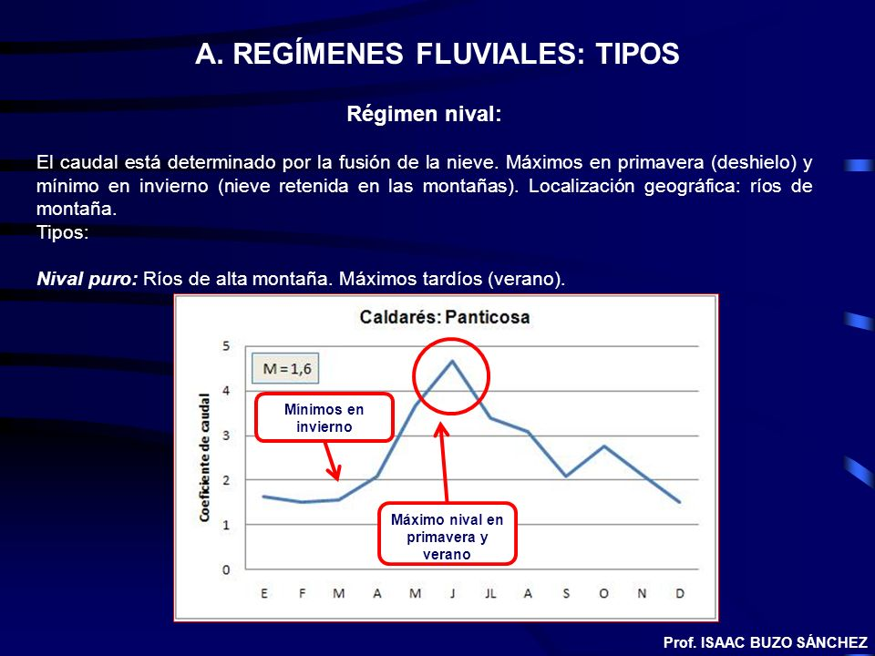 A. REGÍMENES FLUVIALES: TIPOS Régimen nival: El caudal está determinado por la fusión de la nieve. Máximos en primavera (deshielo) y mínimo en inviern