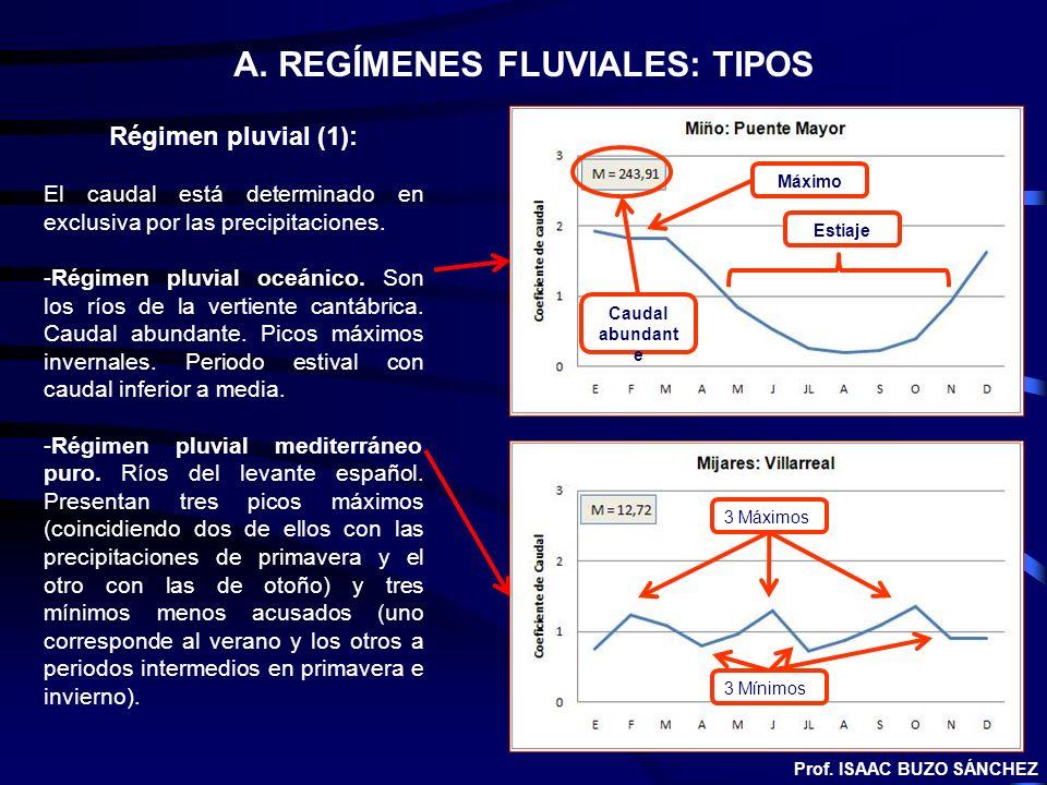 A. REGÍMENES FLUVIALES: TIPOS Régimen pluvial (1): El caudal está determinado en exclusiva por las precipitaciones. -Régimen pluvial oceánico. Son los