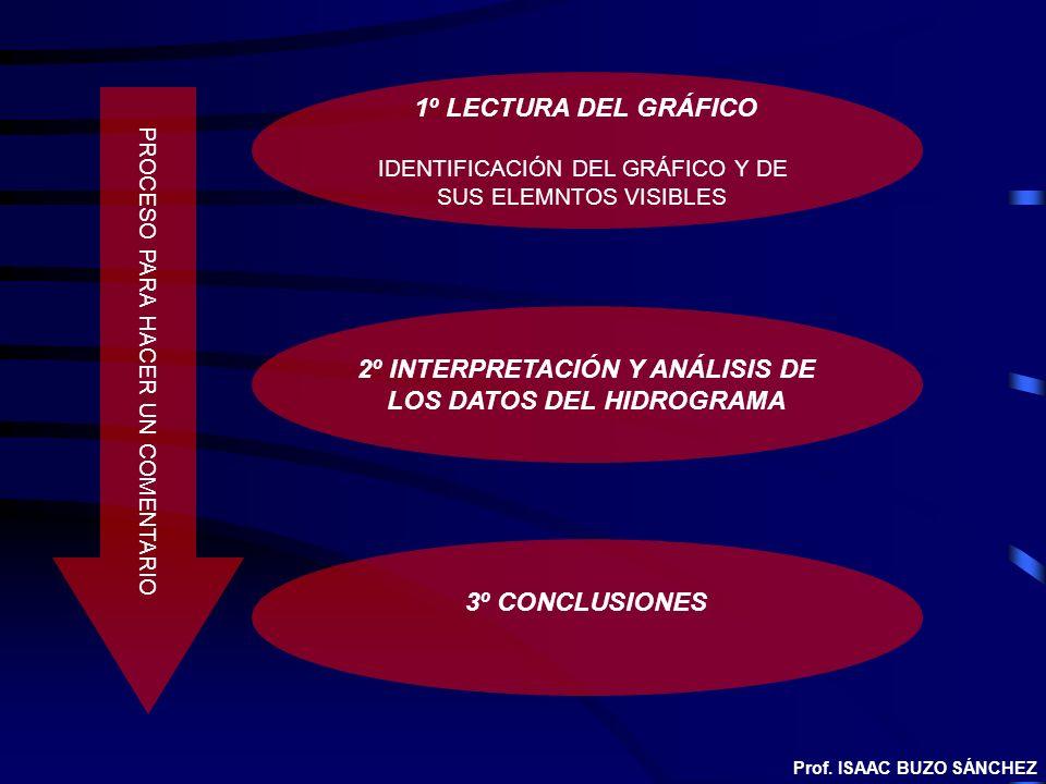 1º LECTURA DEL GRÁFICO IDENTIFICACIÓN DEL GRÁFICO Y DE SUS ELEMNTOS VISIBLES PROCESO PARA HACER UN COMENTARIO 2º INTERPRETACIÓN Y ANÁLISIS DE LOS DATO