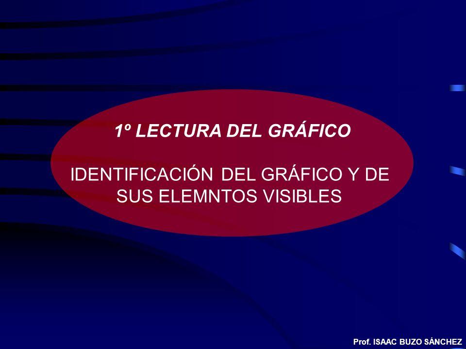 1º LECTURA DEL GRÁFICO IDENTIFICACIÓN DEL GRÁFICO Y DE SUS ELEMNTOS VISIBLES Prof. ISAAC BUZO SÁNCHEZ