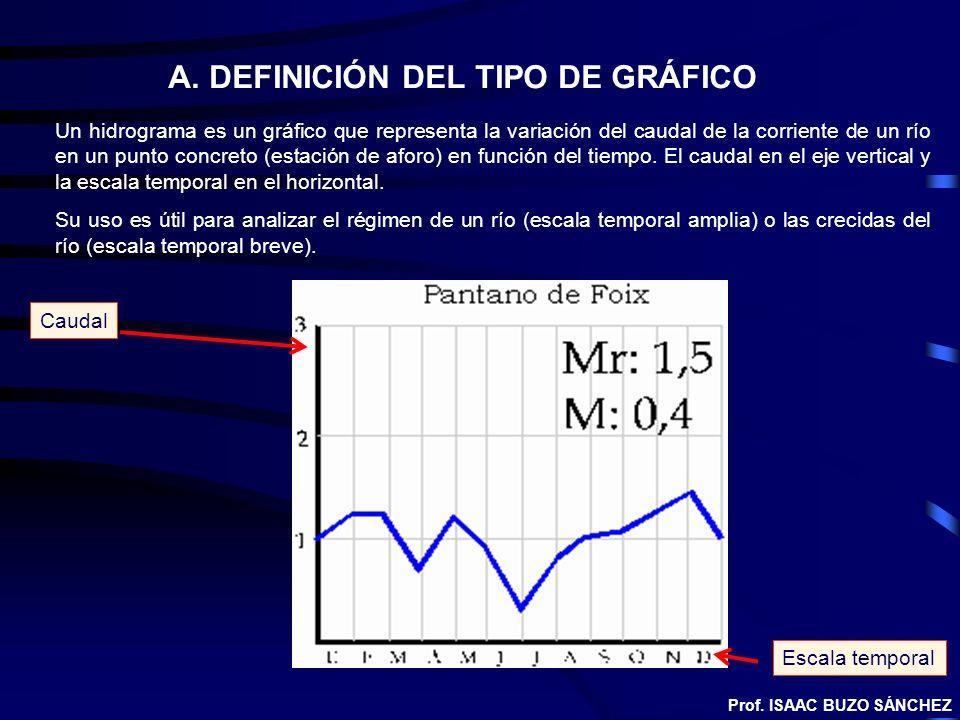 Un hidrograma es un gráfico que representa la variación del caudal de la corriente de un río en un punto concreto (estación de aforo) en función del t
