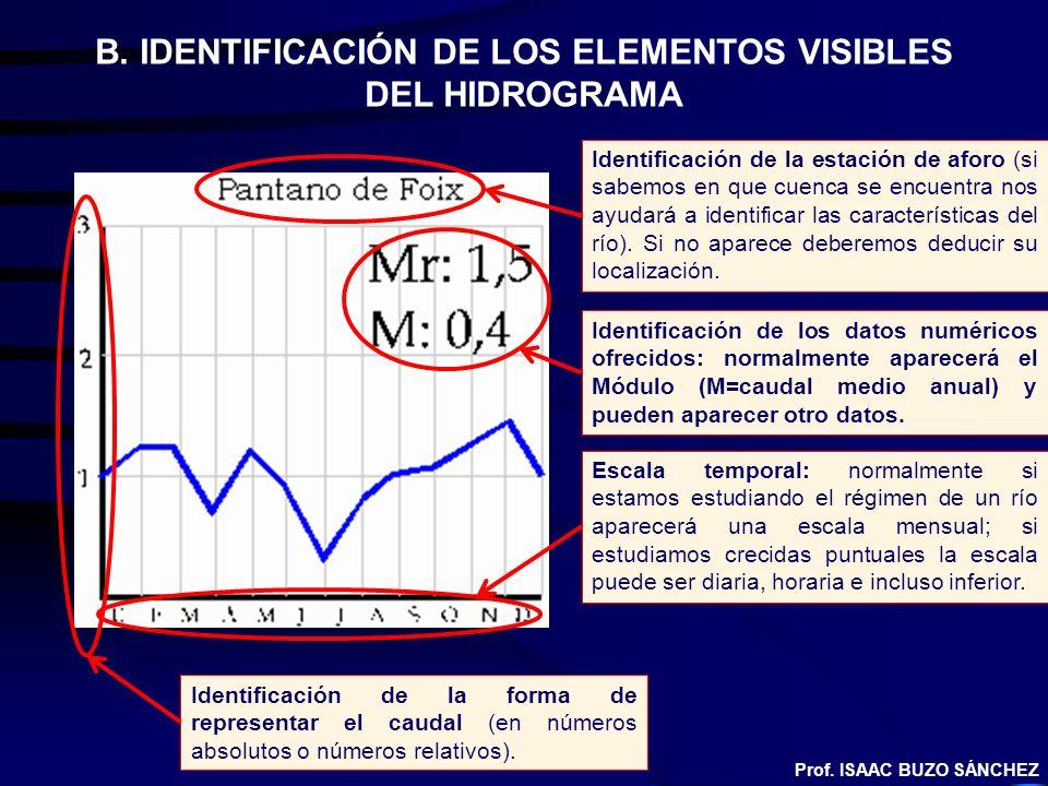 B. IDENTIFICACIÓN DE LOS ELEMENTOS VISIBLES DEL HIDROGRAMA Identificación de la estación de aforo (si sabemos en que cuenca se encuentra nos ayudará a