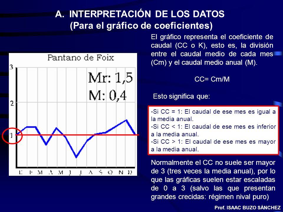 -Si CC = 1: El caudal de ese mes es igual a la media anual. -Si CC < 1: El caudal de ese mes es inferior a la media anual. -Si CC > 1: El caudal de es