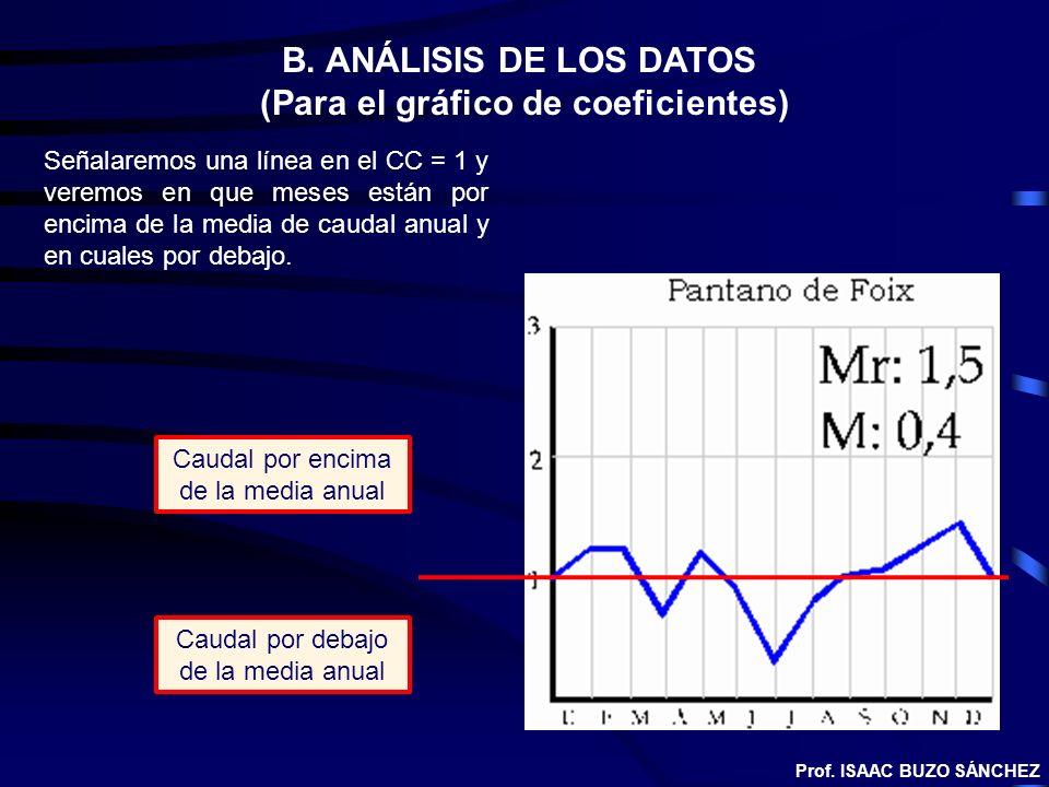 B. ANÁLISIS DE LOS DATOS (Para el gráfico de coeficientes) Caudal por encima de la media anual Caudal por debajo de la media anual Señalaremos una lín