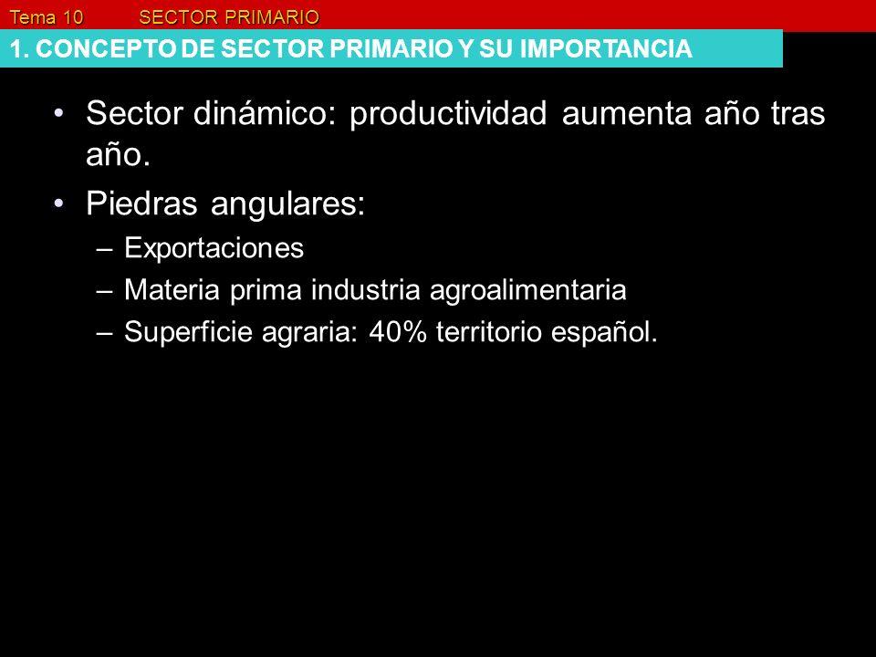 Tema 10 SECTOR PRIMARIO 1. CONCEPTO DE SECTOR PRIMARIO Y SU IMPORTANCIA