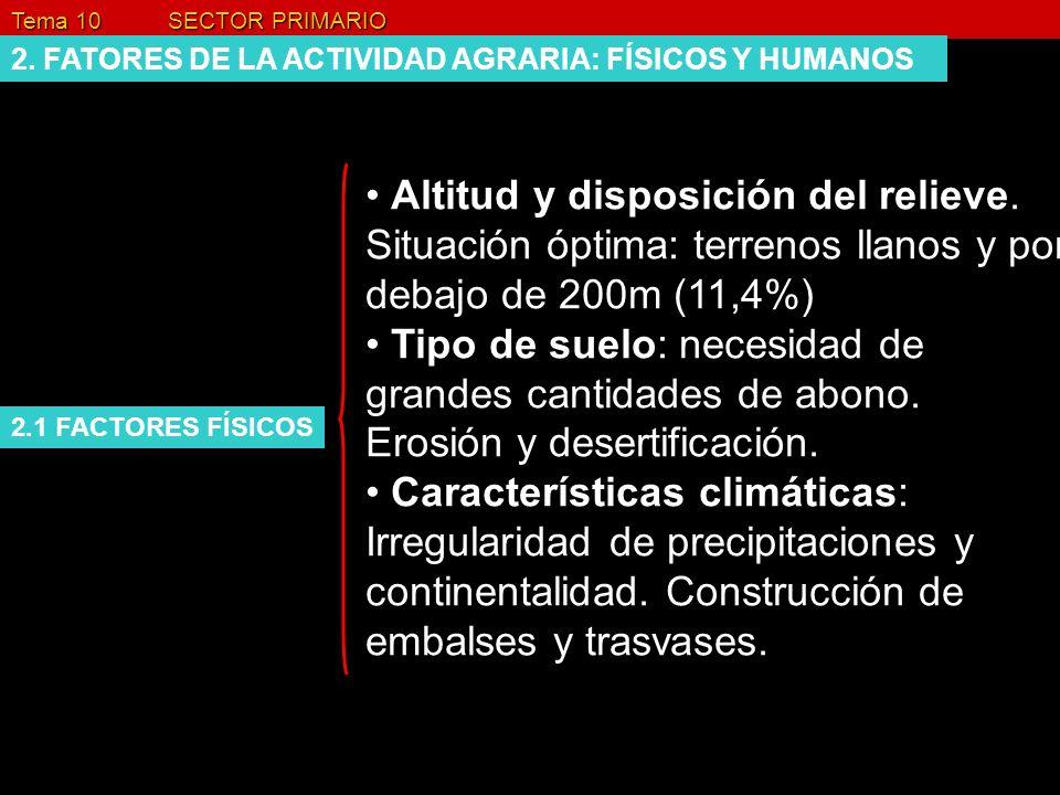 Tema 10 SECTOR PRIMARIO 3. LA DIVERSIDAD DE LAS ACTIVIDADES RURALES Ejercicio: p282 (4)