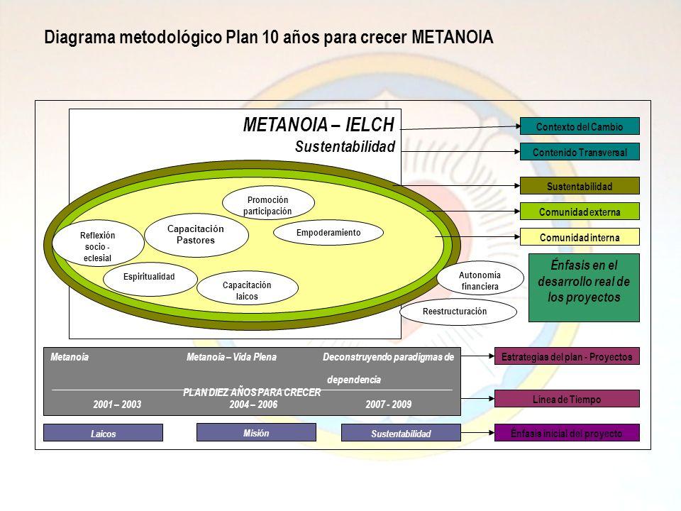 METANOIA – IELCH Sustentabilidad Contexto del Cambio Contenido Transversal Laicos Misión Sustentabilidad Énfasis inicial del proyecto MetanoiaMetanoia