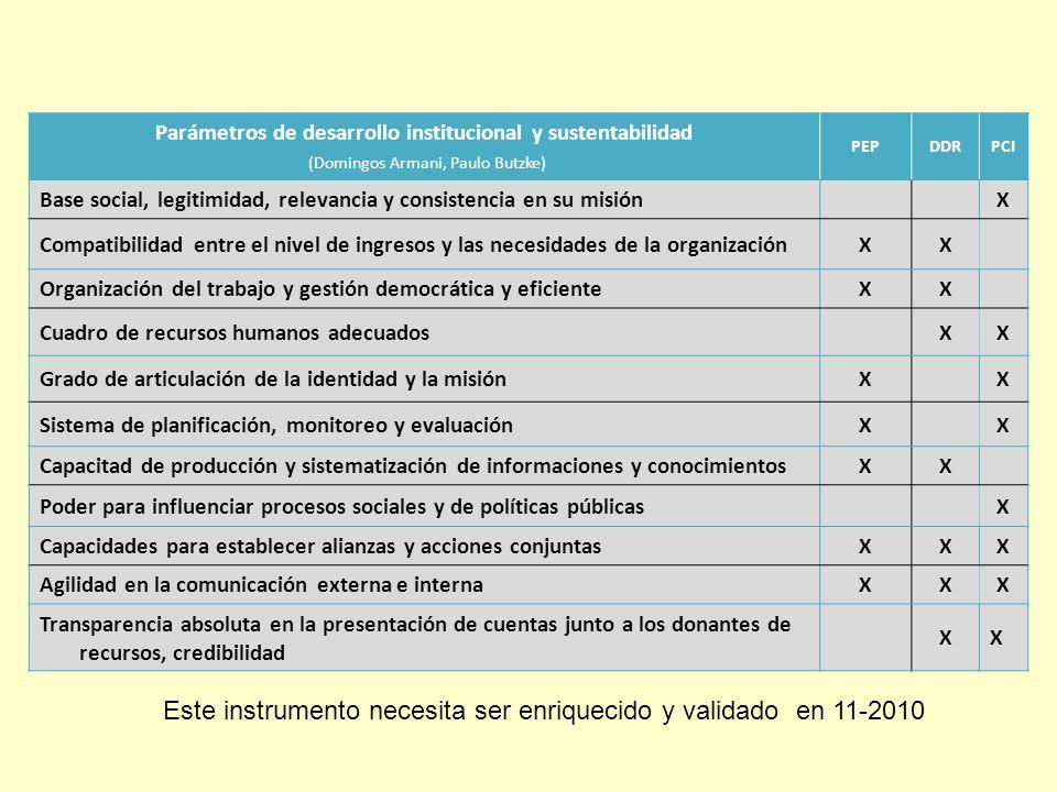 Parámetros de desarrollo institucional y sustentabilidad (Domingos Armani, Paulo Butzke) PEPDDRPCI Base social, legitimidad, relevancia y consistencia