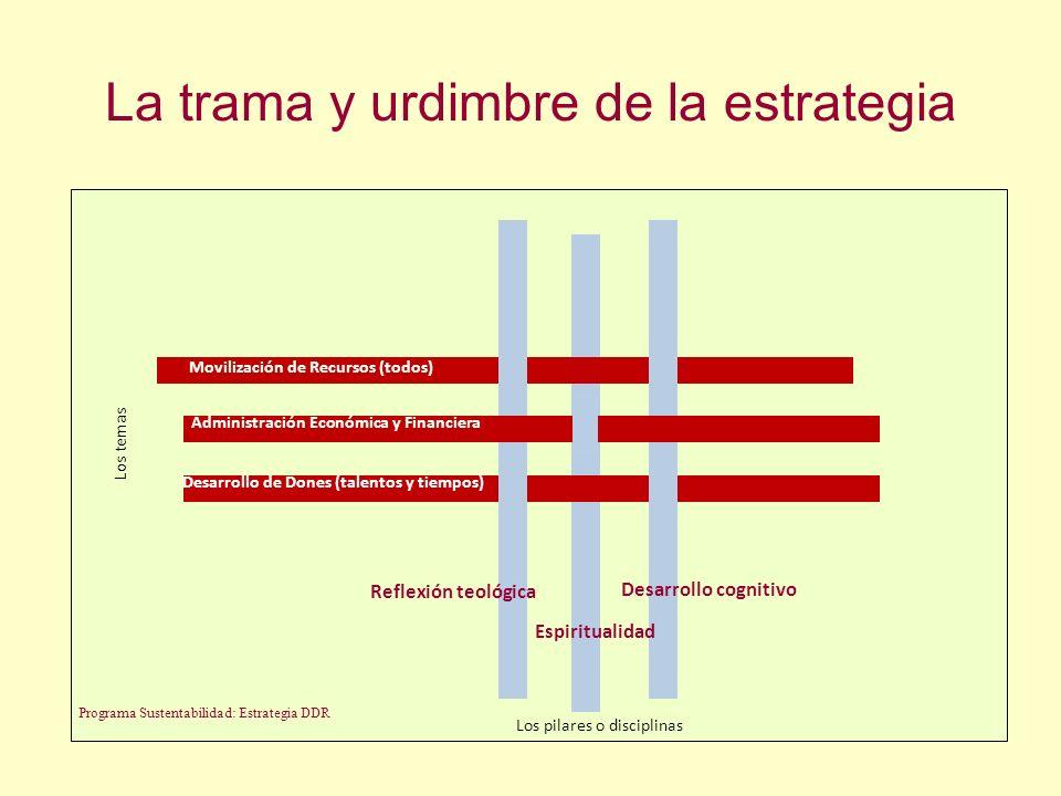 La trama y urdimbre de la estrategia Movilización de Recursos (todos) Administración Económica y Financiera Desarrollo de Dones (talentos y tiempos) P