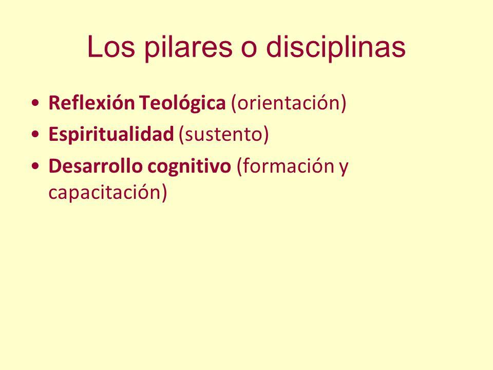 Los pilares o disciplinas Reflexión Teológica (orientación) Espiritualidad (sustento) Desarrollo cognitivo (formación y capacitación)