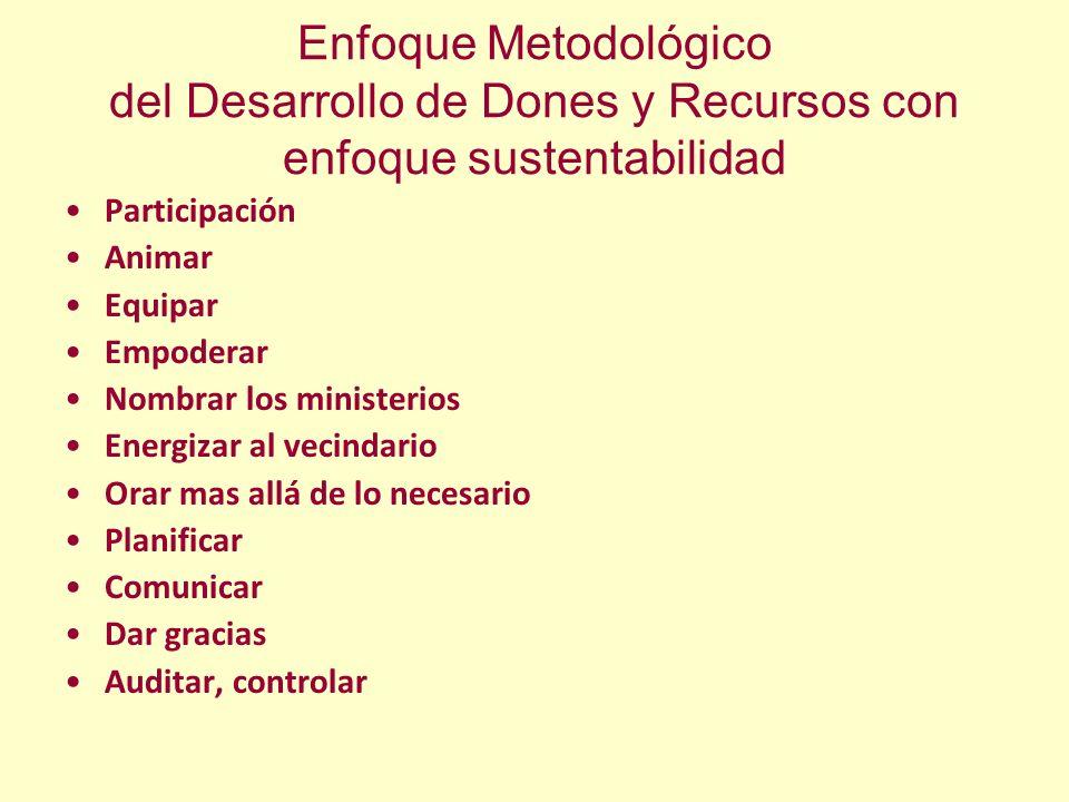 Enfoque Metodológico del Desarrollo de Dones y Recursos con enfoque sustentabilidad Participación Animar Equipar Empoderar Nombrar los ministerios Ene