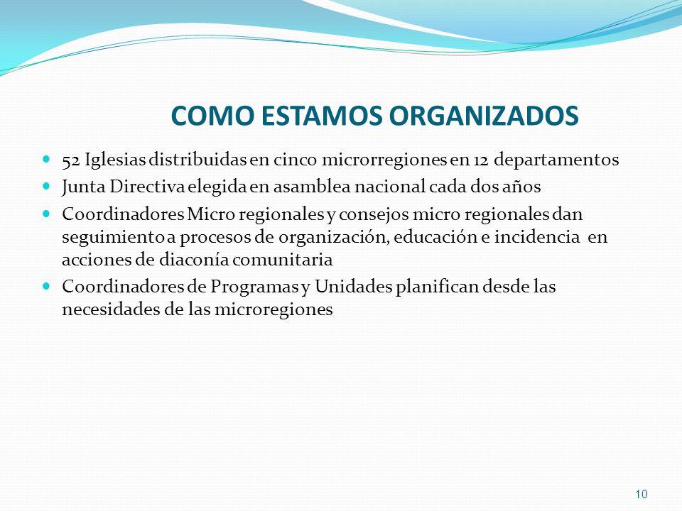 COMO ESTAMOS ORGANIZADOS 52 Iglesias distribuidas en cinco microrregiones en 12 departamentos Junta Directiva elegida en asamblea nacional cada dos añ