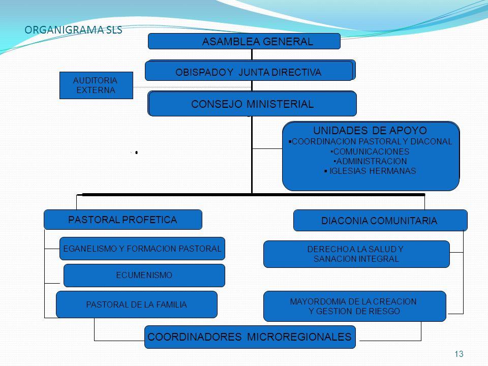 ORGANIGRAMA SLS DIACONIA COMUNITARIA PASTORAL PROFETICA CONSEJO PASTORAL-DIACONAL UNIDADES DE APOYO COMUCACIONES PLANIFICACION ADMINISTRACION PROGRAMA