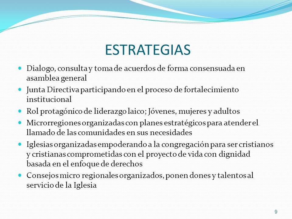 ESTRATEGIAS Dialogo, consulta y toma de acuerdos de forma consensuada en asamblea general Junta Directiva participando en el proceso de fortalecimient