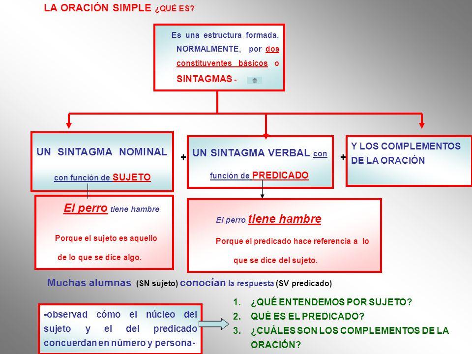 Es una estructura formada, NORMALMENTE, por dos constituyentes básicos o SINTAGMAS - LA ORACIÓN SIMPLE ¿QUÉ ES? UN SINTAGMA NOMINAL con función de SUJ