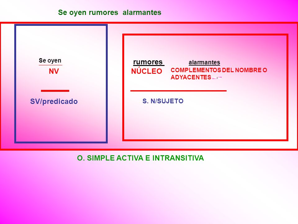 : O. SIMPLE ACTIVA E INTRANSITIVA rumores alarmantes SV/predicado S.