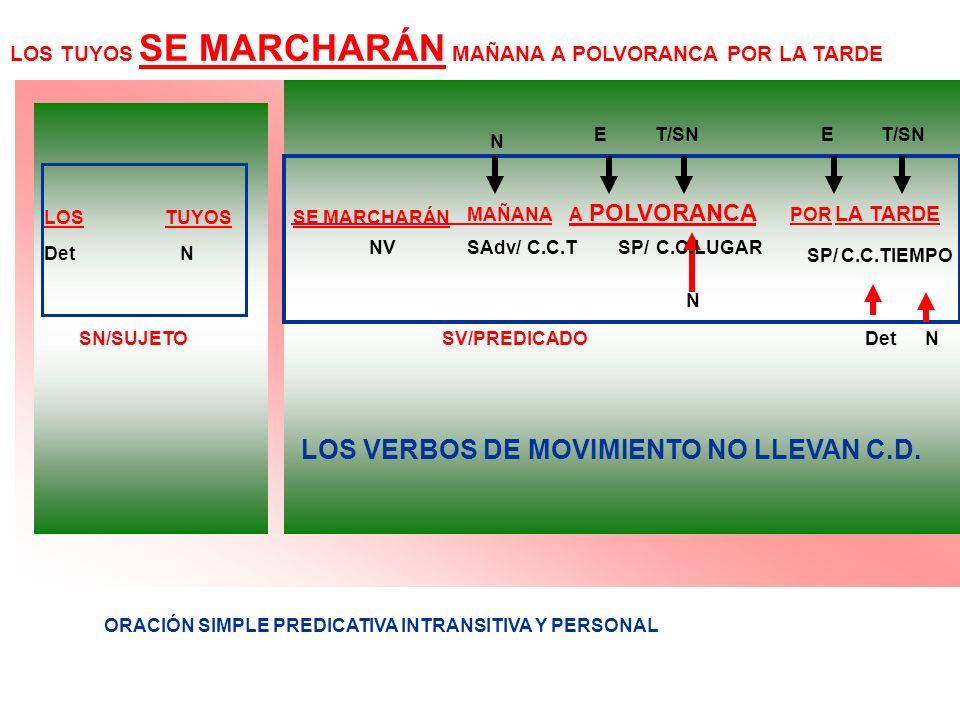 LOS TUYOS SE MARCHARÁN MAÑANA A POLVORANCA POR LA TARDE MAÑANA A POLVORANCA POR LA TARDE SN/SUJETOSV/PREDICADO DetN NVSAdv/SP/ LOS VERBOS DE MOVIMIENT