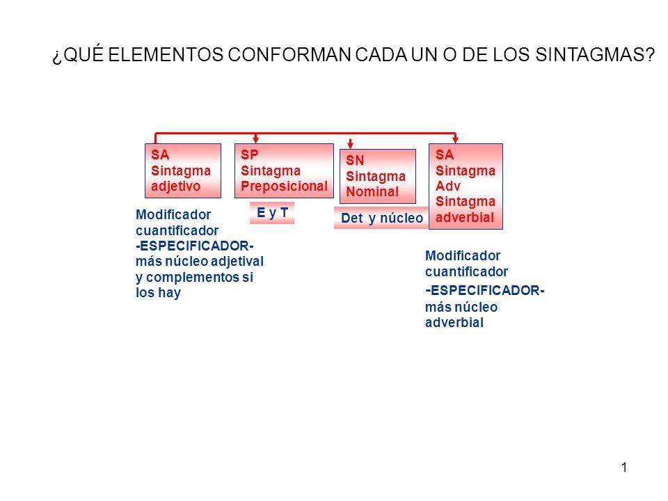 1 SA Sintagma adjetivo SP Sintagma Preposicional SN Sintagma Nominal SA Sintagma Adv Sintagma adverbial Modificador cuantificador -ESPECIFICADOR- más