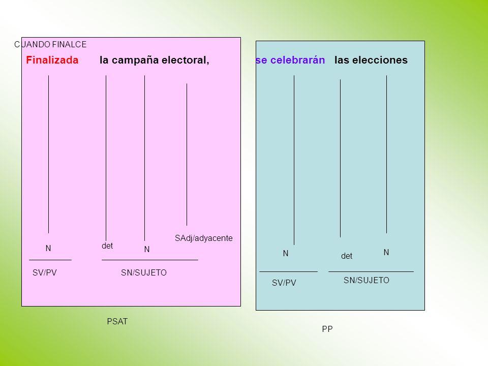 Finalizada la campaña electoral, se celebrarán las elecciones PP PSAT SV/PV N SN/SUJETO SAdj/adyacente det N SN/SUJETO SV/PV CUANDO FINALCE N det N
