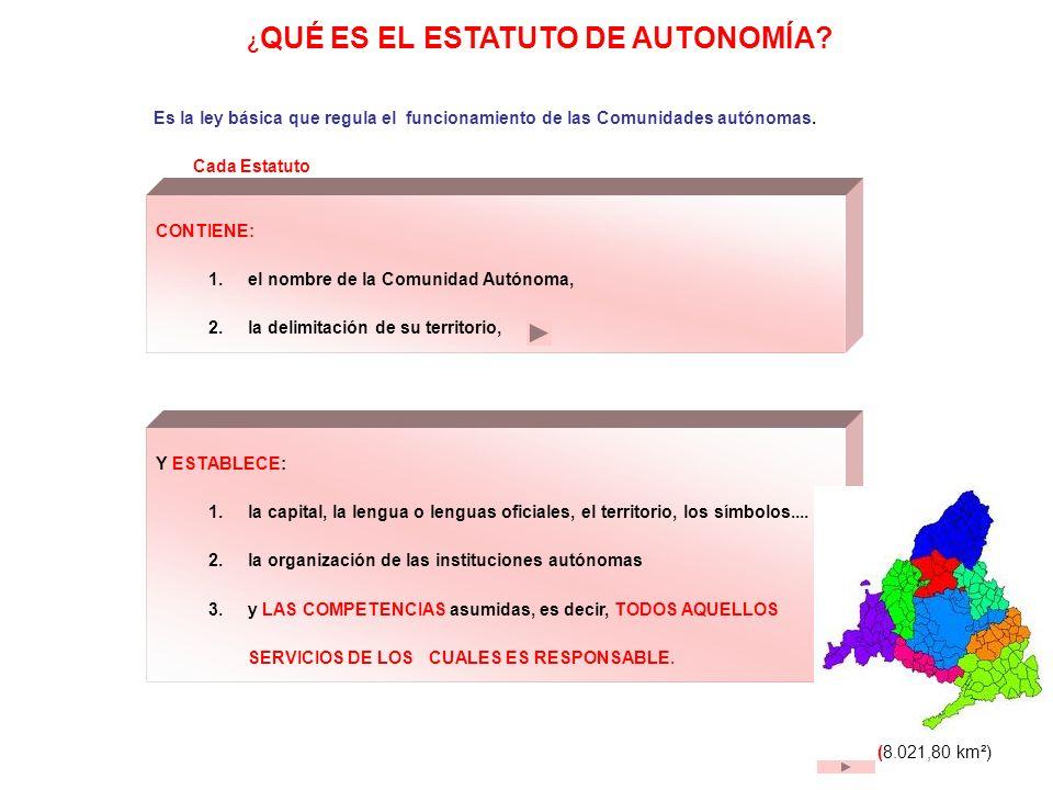 ¿ QUÉ ES EL ESTATUTO DE AUTONOMÍA? Es la ley básica que regula el funcionamiento de las Comunidades autónomas. Cada Estatuto CONTIENE: 1.el nombre de