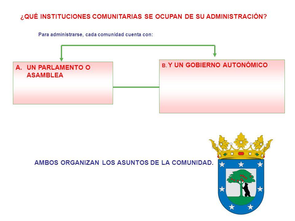 A.UN PARLAMENTO O ASAMBLEA ¿QUÉ INSTITUCIONES COMUNITARIAS SE OCUPAN DE SU ADMINISTRACIÓN? B. Y UN GOBIERNO AUTONÓMICO Para administrarse, cada comuni
