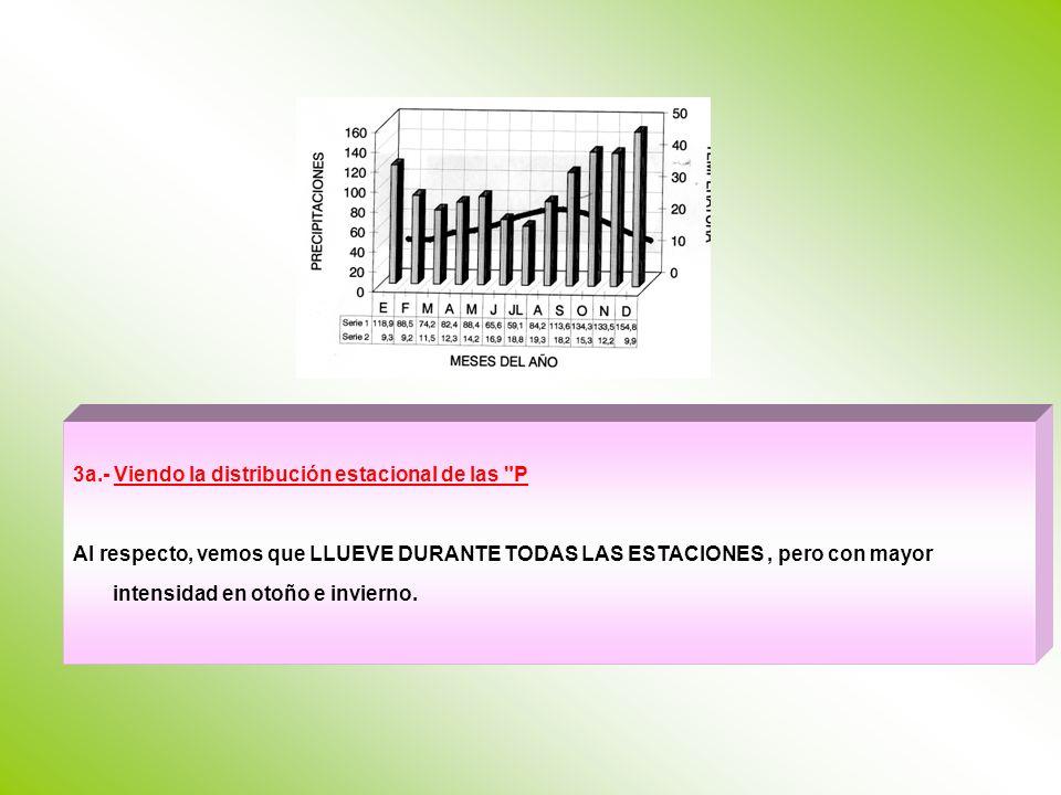 3a.- Viendo la distribución estacional de las