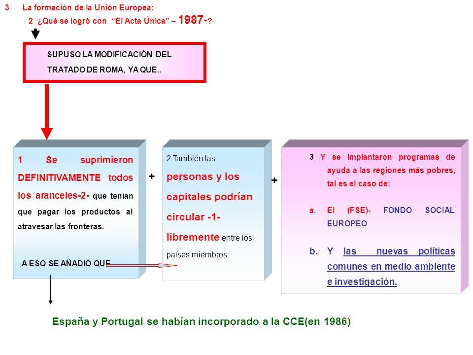 SUPUSO LA MODIFICACIÓN DEL TRATADO DE ROMA, YA QUE.. España y Portugal se habían incorporado a la CCE(en 1986) 3La formación de la Unión Europea: 2 ¿Q