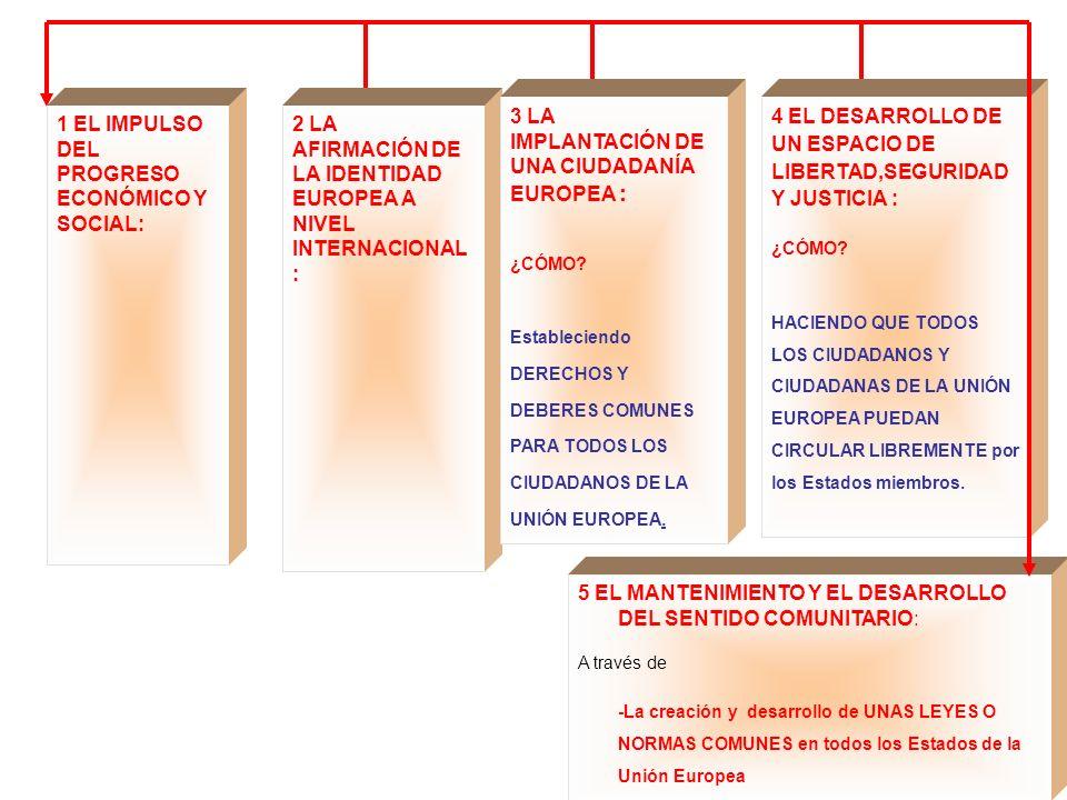 5 EL MANTENIMIENTO Y EL DESARROLLO DEL SENTIDO COMUNITARIO: A través de -La creación y desarrollo de UNAS LEYES O NORMAS COMUNES en todos los Estados