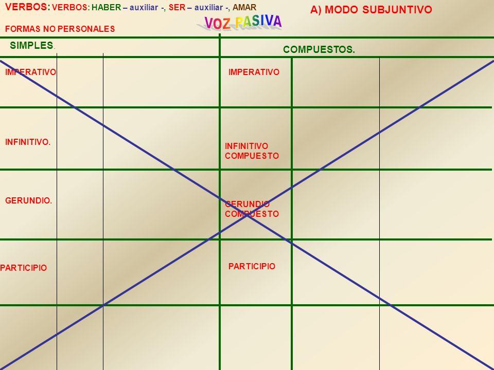 SIMPLES. COMPUESTOS. VERBOS: VERBOS: HABER – auxiliar -, SER – auxiliar -, AMAR FORMAS NO PERSONALES IMPERATIVO INFINITIVO. GERUNDIO. INFINITIVO COMPU