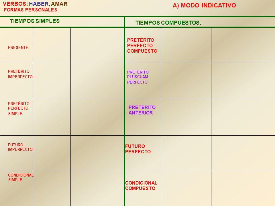 VERBOS: HABER, AMAR FORMAS PERSONALES TIEMPOS SIMPLES. PRESENTE.. PRETÉRITO IMPERFECTO PRETÉRITO PERFECTO SIMPLE. FUTURO IMPERFECTO CONDICIONAL SIMPLE