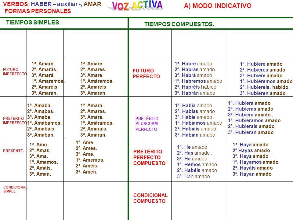 VERBOS: HABER – auxiliar -, AMAR FORMAS PERSONALES TIEMPOS SIMPLES. CONDICIONAL SIMPLE TIEMPOS COMPUESTOS. CONDICIONAL COMPUESTO A) MODO INDICATIVO FU