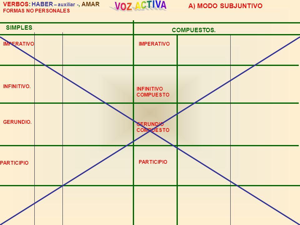 SIMPLES. COMPUESTOS. VERBOS: HABER – auxiliar -, AMAR FORMAS NO PERSONALES IMPERATIVO INFINITIVO. GERUNDIO. INFINITIVO COMPUESTO GERUNDIO COMPUESTO PA