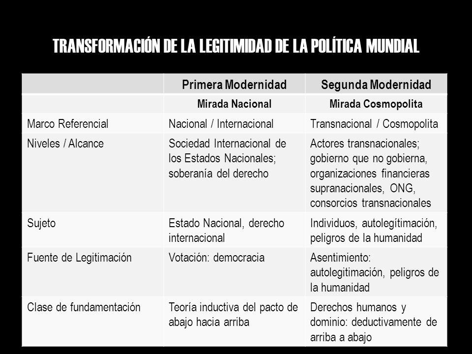 TRANSFORMACIÓN DE LA LEGITIMIDAD DE LA POLÍTICA MUNDIAL Primera ModernidadSegunda Modernidad Mirada NacionalMirada Cosmopolita Marco ReferencialNacion