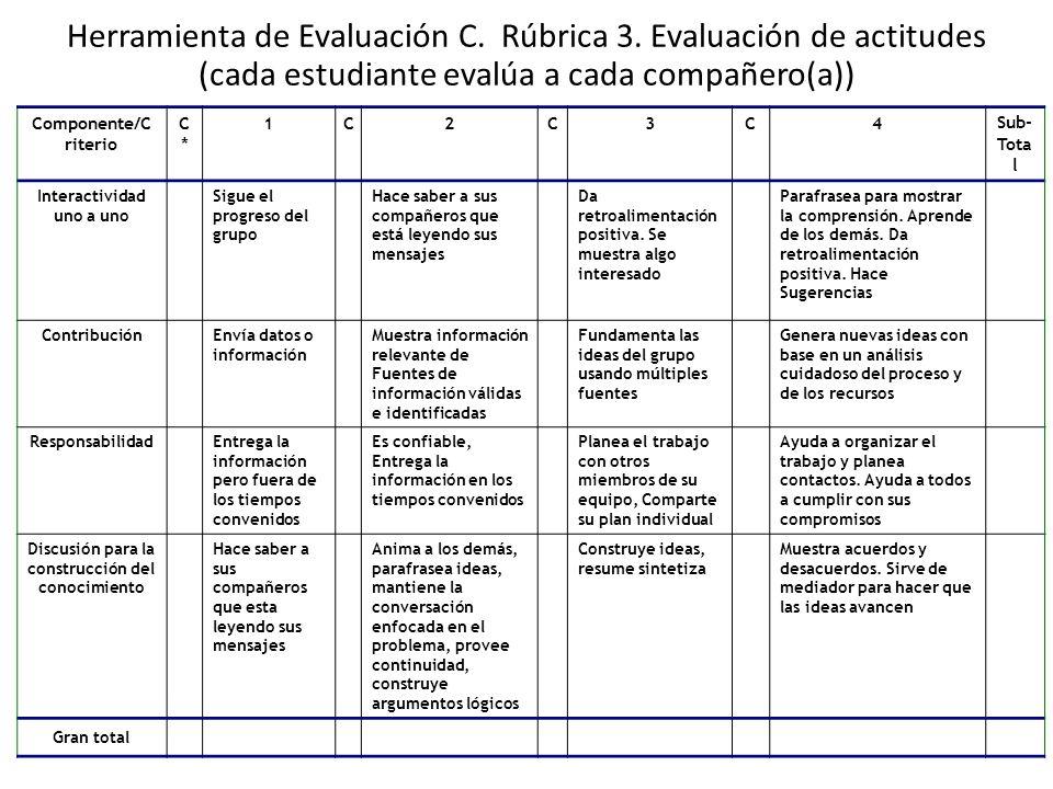 Herramienta de Evaluación C. Rúbrica 3. Evaluación de actitudes (cada estudiante evalúa a cada compañero(a)) Componente/C riterio C*C* 1C2C3C4Sub- Tot