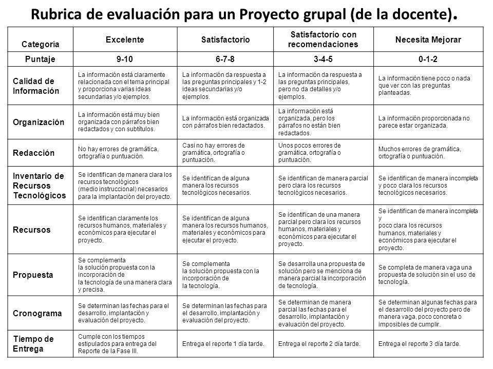 Rubrica de evaluación para un Proyecto grupal (de la docente). Categoría ExcelenteSatisfactorio Satisfactorio con recomendaciones Necesita Mejorar Pun