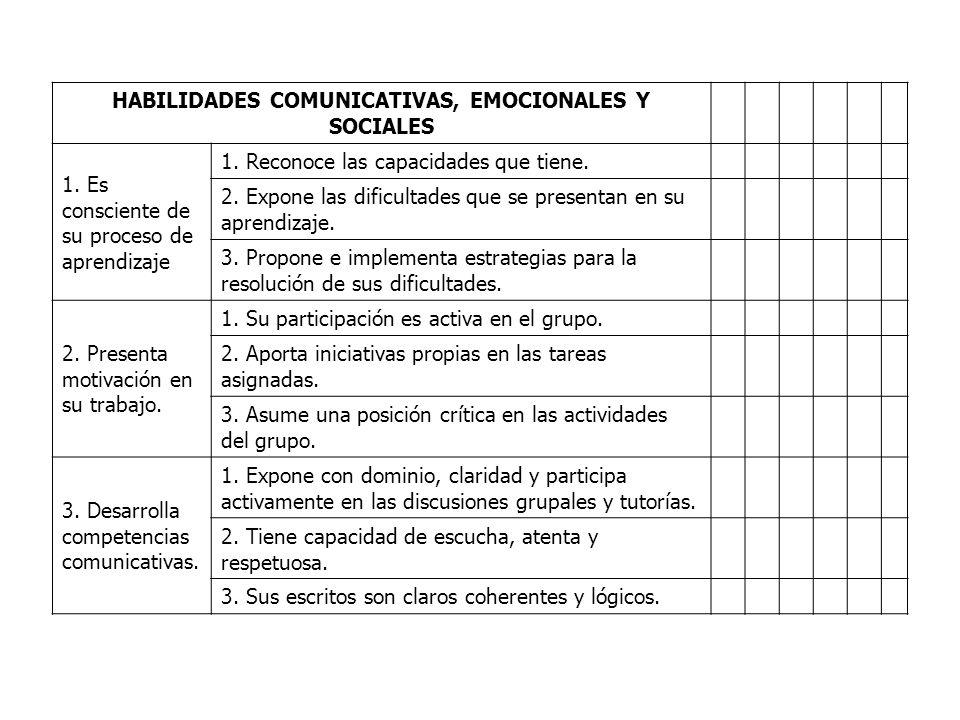 HABILIDADES COMUNICATIVAS, EMOCIONALES Y SOCIALES 1. Es consciente de su proceso de aprendizaje 1. Reconoce las capacidades que tiene. 2. Expone las d