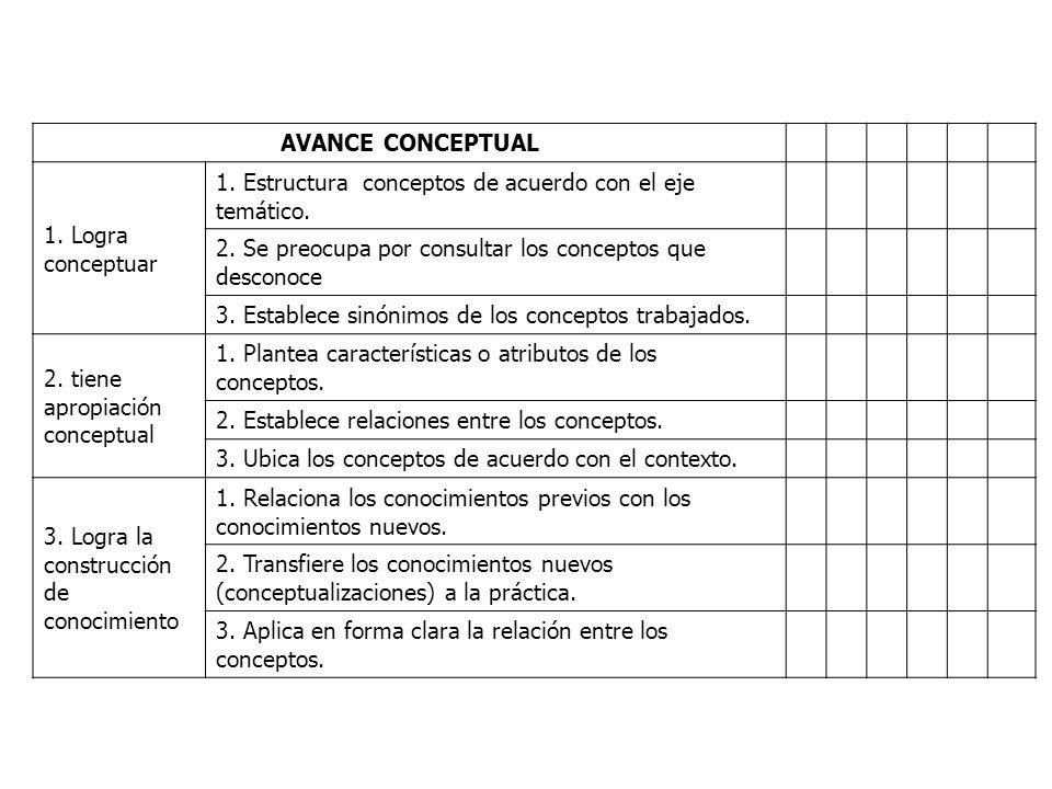 AVANCE CONCEPTUAL 1. Logra conceptuar 1. Estructura conceptos de acuerdo con el eje temático. 2. Se preocupa por consultar los conceptos que desconoce
