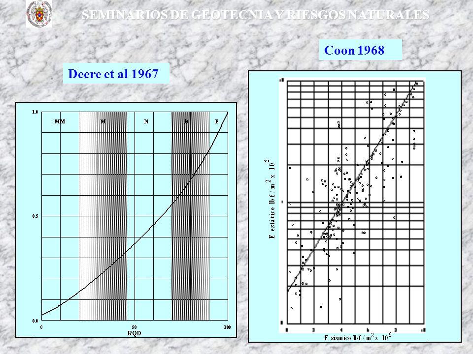 SEMINARIOS DE GEOTECNIA Y RIESGOS NATURALES Deere et al 1967 Coon 1968
