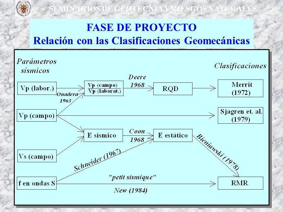 SEMINARIOS DE GEOTECNIA Y RIESGOS NATURALES FASE DE PROYECTO Relación con las Clasificaciones Geomecánicas