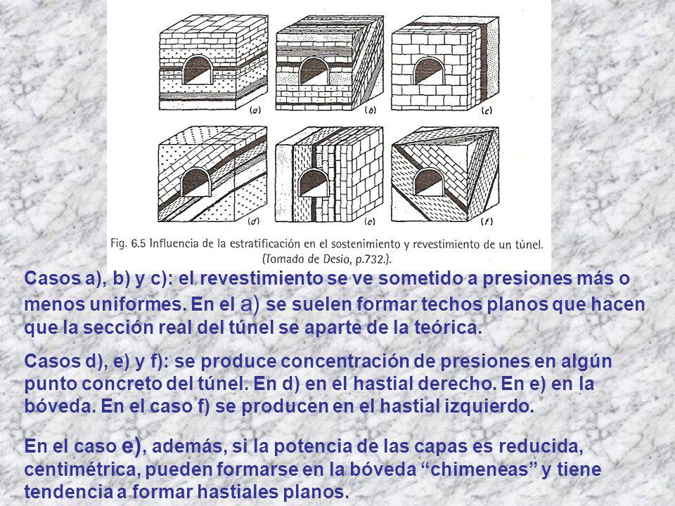 Casos a), b) y c): el revestimiento se ve sometido a presiones más o menos uniformes. En el a) se suelen formar techos planos que hacen que la sección