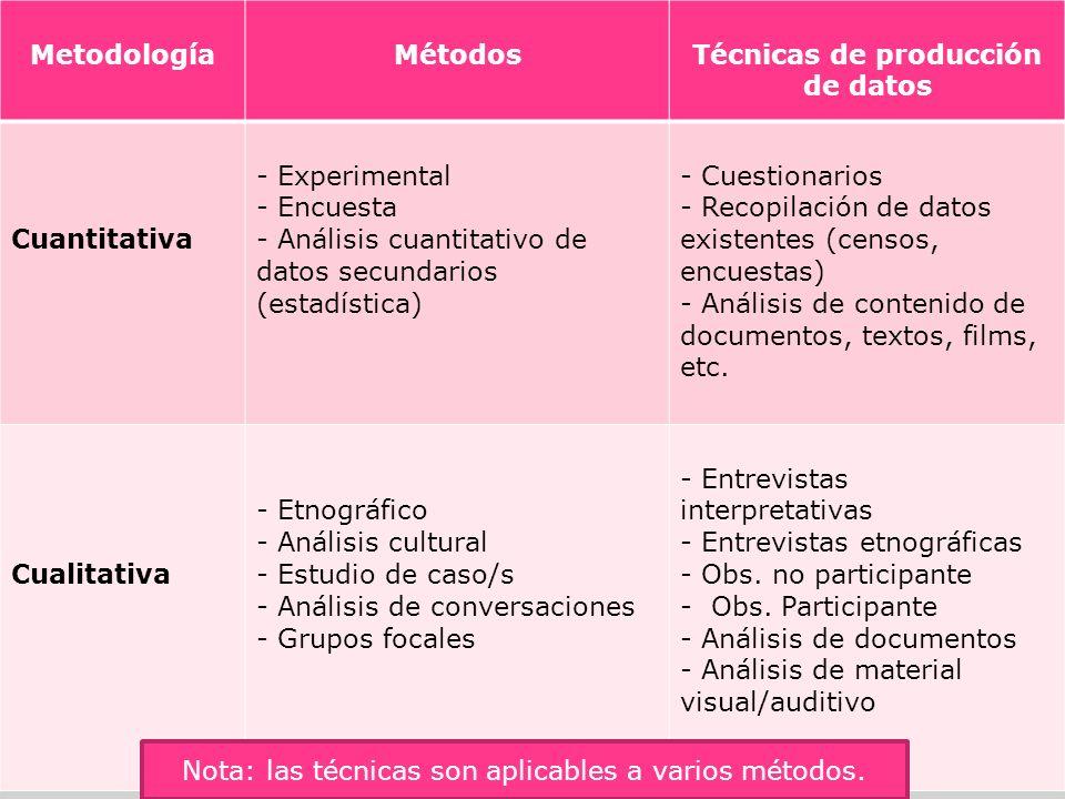 MetodologíaMétodosTécnicas de producción de datos Cuantitativa - Experimental - Encuesta - Análisis cuantitativo de datos secundarios (estadística) -