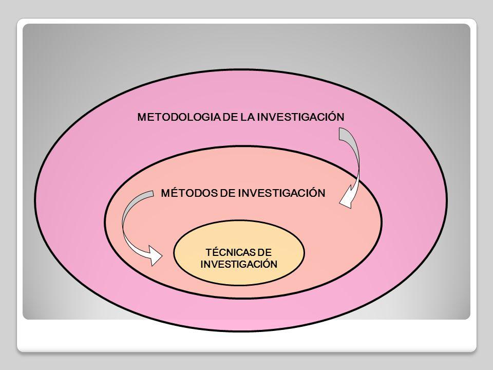 METODOLOGIA DE LA INVESTIGACIÓN MÉTODOS DE INVESTIGACIÓN TÉCNICAS DE INVESTIGACIÓN