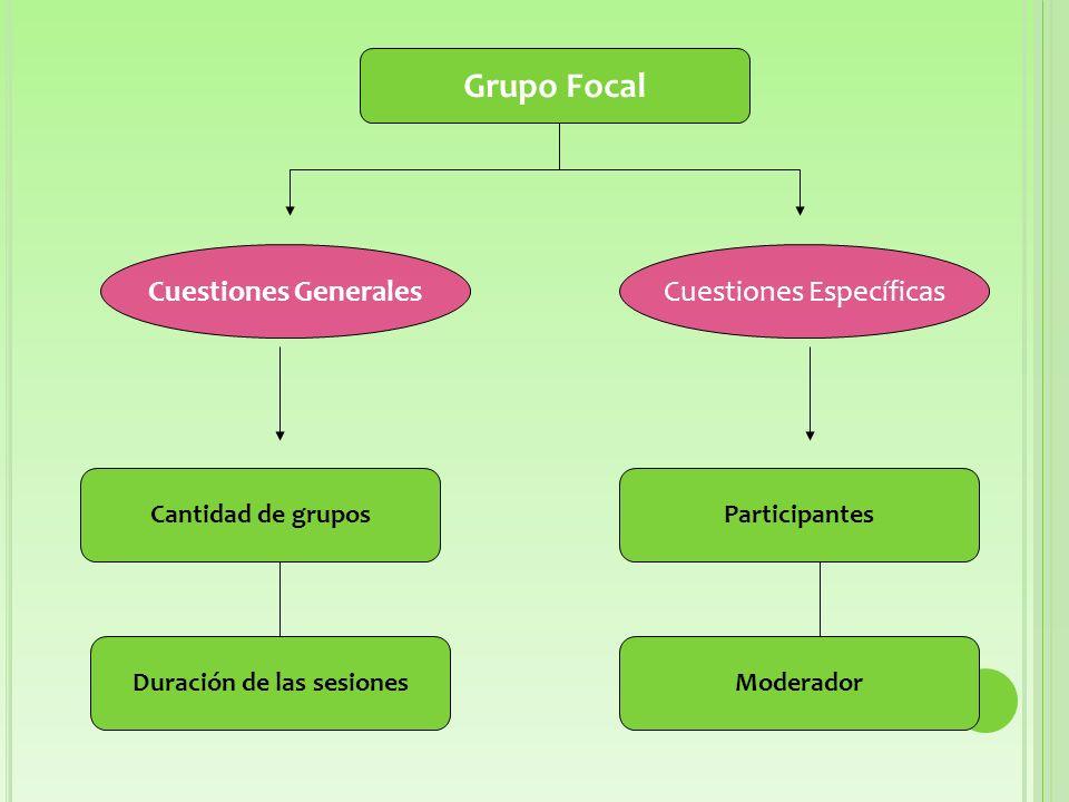 Grupo Focal Cuestiones GeneralesCuestiones Específicas Cantidad de grupos Duración de las sesionesModerador Participantes
