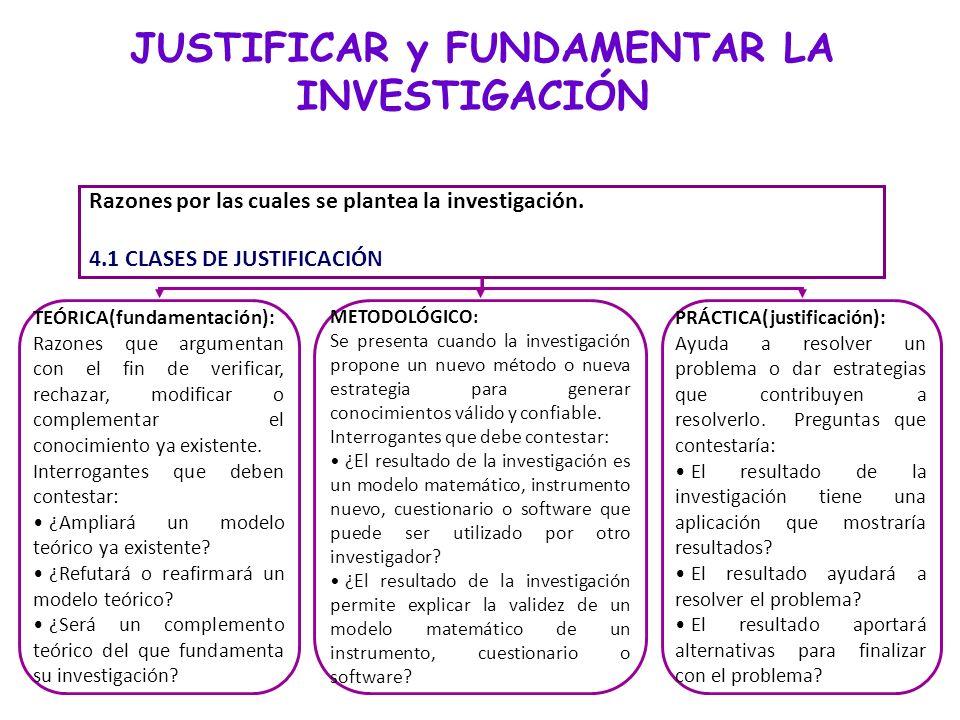 JUSTIFICAR y FUNDAMENTAR LA INVESTIGACIÓN Razones por las cuales se plantea la investigación. 4.1CLASES DE JUSTIFICACIÓN TEÓRICA(fundamentación): Razo
