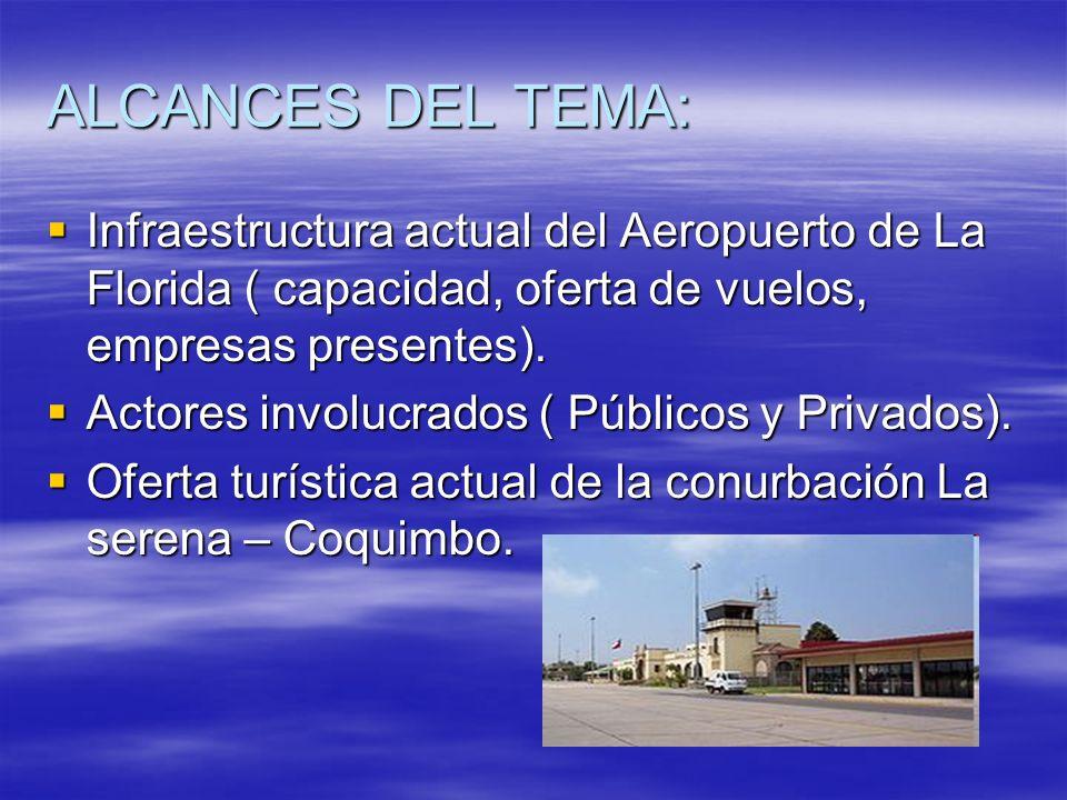 ALCANCES DEL TEMA: Infraestructura actual del Aeropuerto de La Florida ( capacidad, oferta de vuelos, empresas presentes). Infraestructura actual del