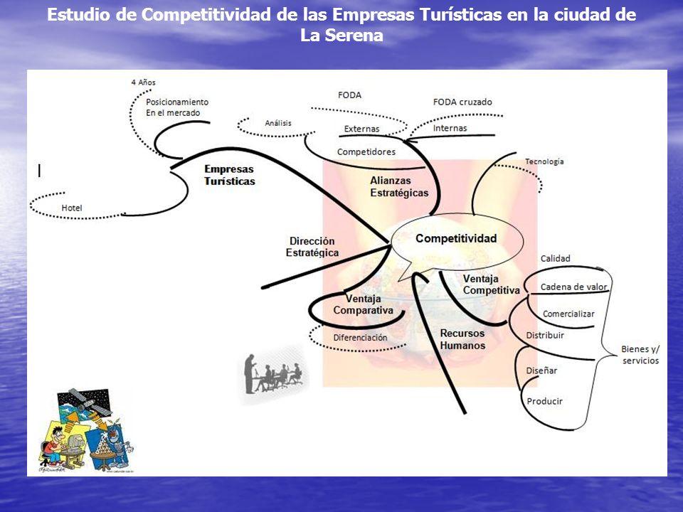 Estudio de Competitividad de las Empresas Turísticas en la ciudad de La Serena