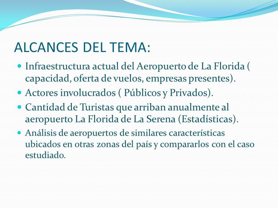 ALCANCES DEL TEMA: Infraestructura actual del Aeropuerto de La Florida ( capacidad, oferta de vuelos, empresas presentes). Actores involucrados ( Públ